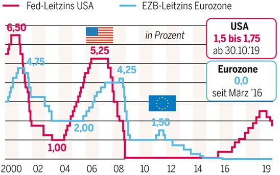 Leitzins versus Investitionszins: Gibt es eine Anlagerelevanz?